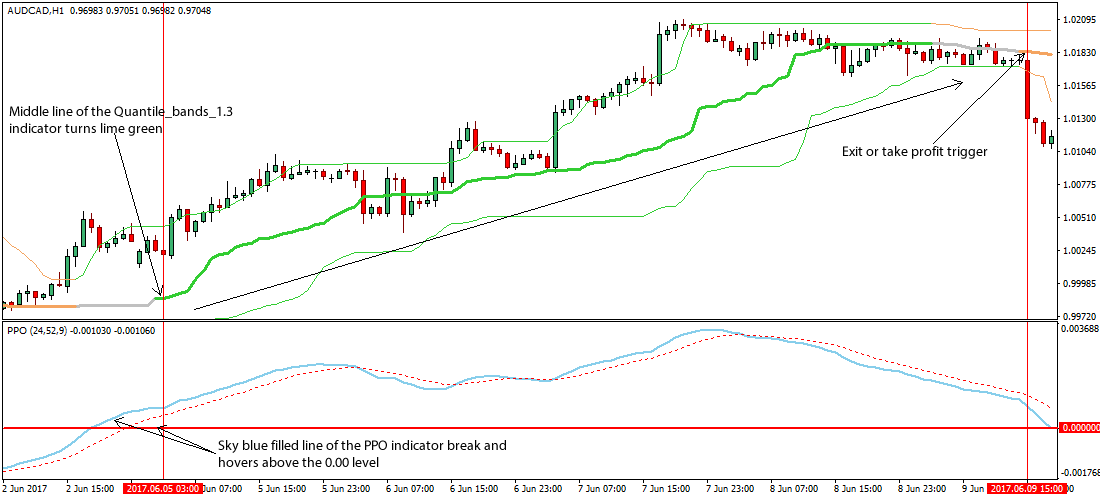 Price oscillator trading strategy