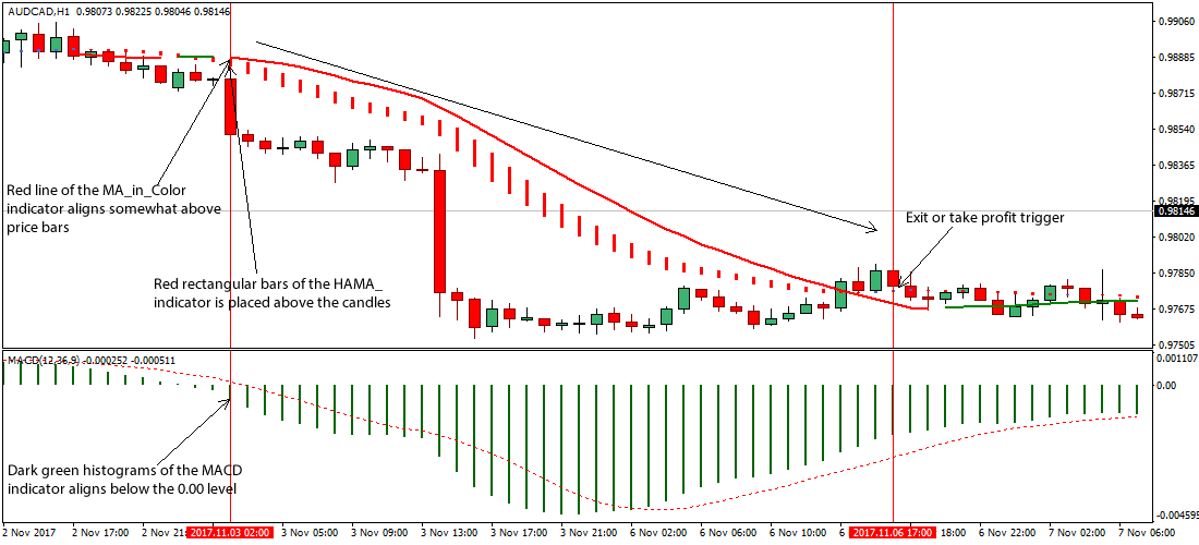 MacD aanwyser forex trading