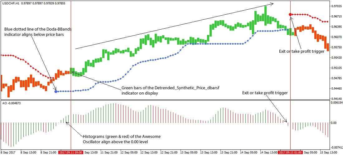 Trading Detrended Price Oscillator