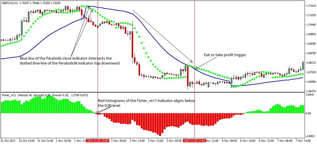 Forex market close strategy