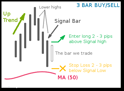 3 Bar Price Break Buy/Sell Forex Strategy