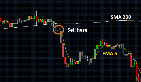 Simple Moving Average Cross-Over Forex System