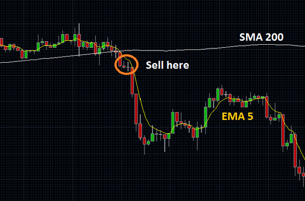 Forex simple moving average strategy