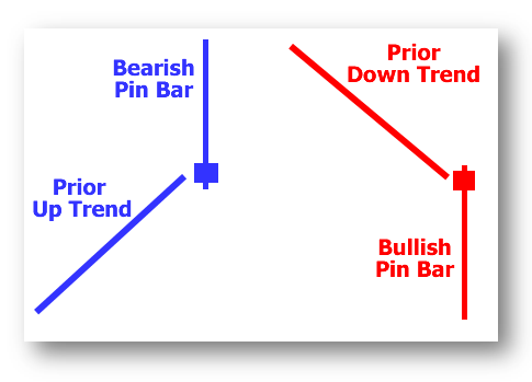 Pin Bar Forex Scalping Strategy