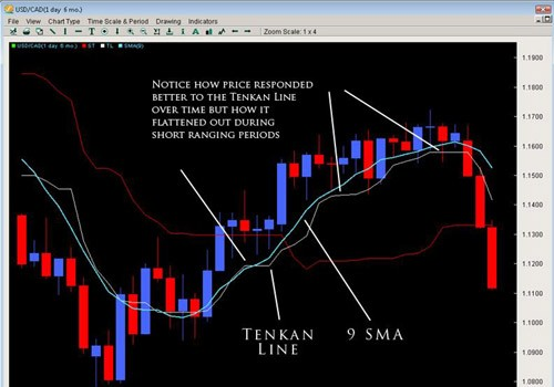 Using the Ichimoku Cloud to discover Reversals