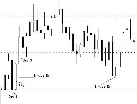 Forex Inside Day Trading