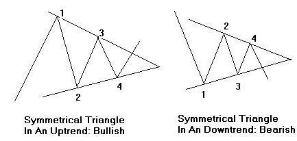 Trading Symmetrical Chart Patterns
