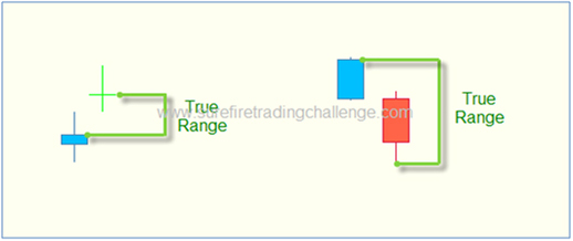 Trading The Average True Range (ATR) Indicator