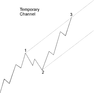 How to Channel an Impulse Wave on a Price Chart