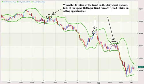 How to use bollinger bands in forex correctly