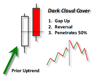 Forex Dark Cloud Cover Pattern