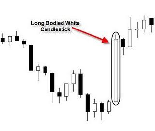 Forex Long Bullish Bodied Candlestick