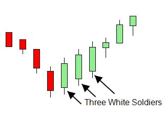 Forex Three White Soldiers Candlestick Pattern