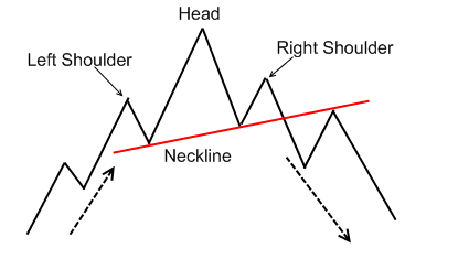 Forex Head and Shoulders Chart Pattern