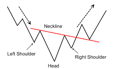 Forex Inverse Head and Shoulders Chart Pattern
