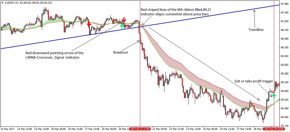 Trend Line Break Forex Reversal Strategy