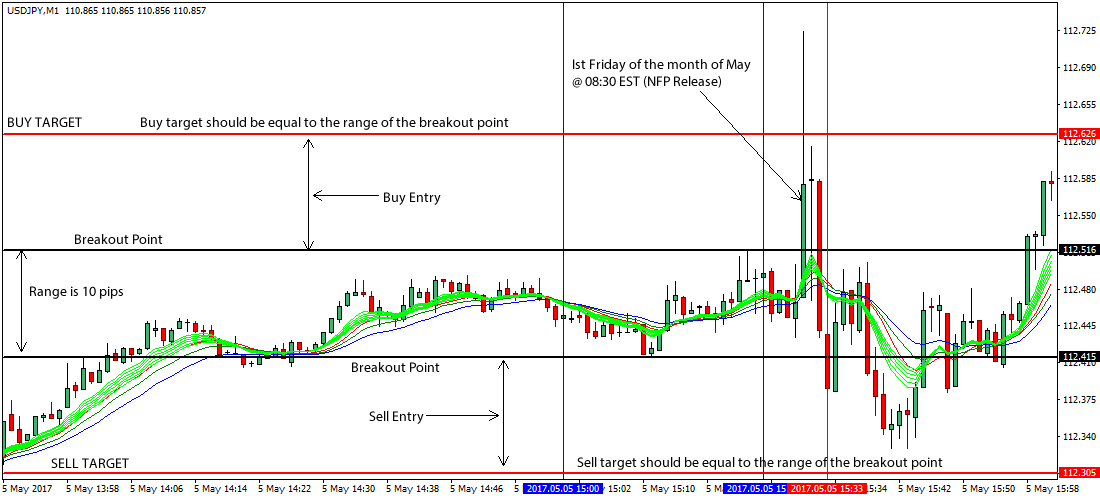 Simple breakout day trading strategy
