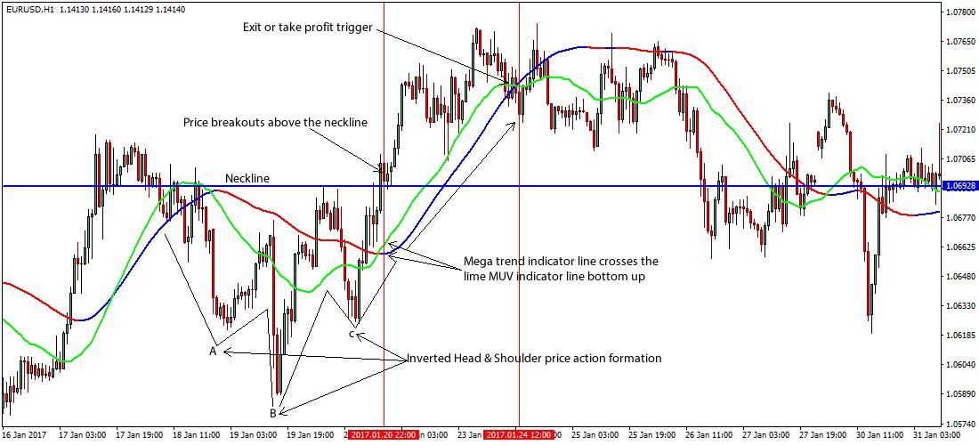 Slingshot forex reversal strategy