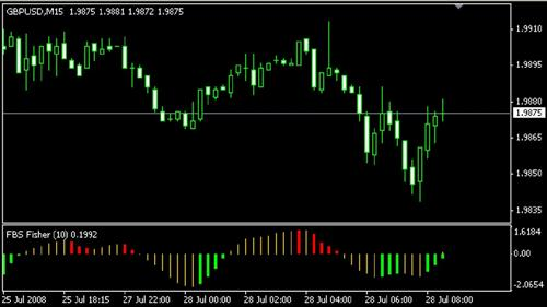 FBS Fisher Metatrader 4 Indicator