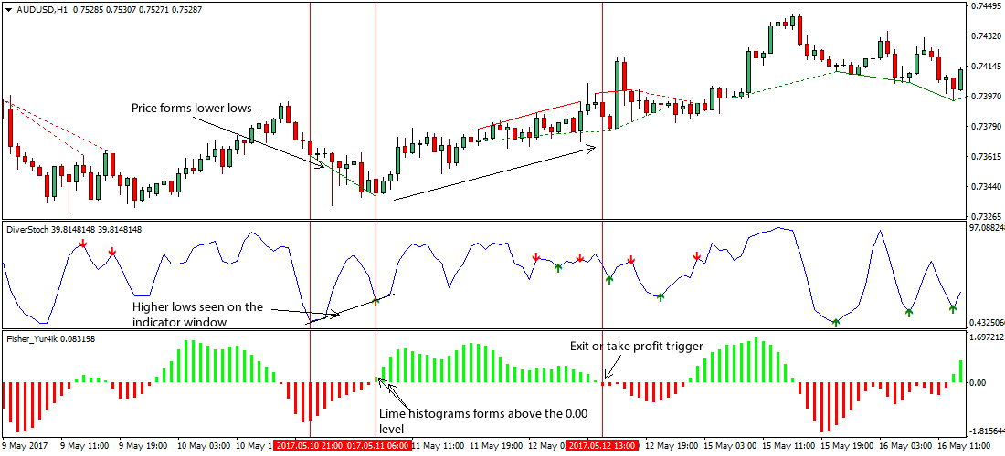What is divergence in forex trading