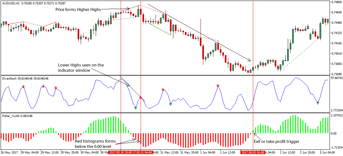 Forex divergence method