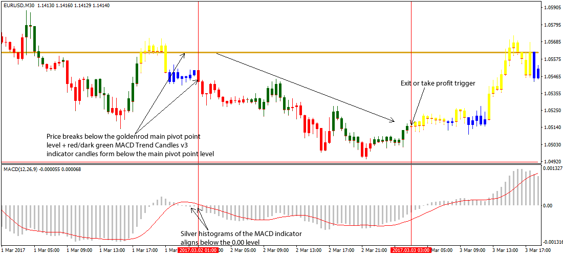 Pivot Point Price Action Strategy