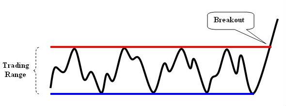 Range Bound Markets