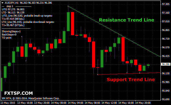 advanced-trendlines-metatrader4-indicator