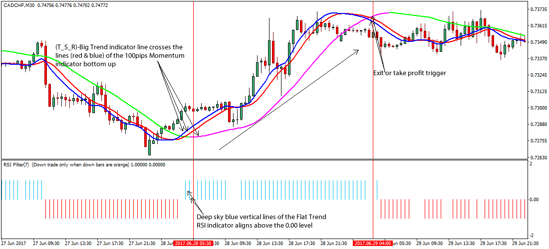 Flat Trend RSI Forex Trading Strategy