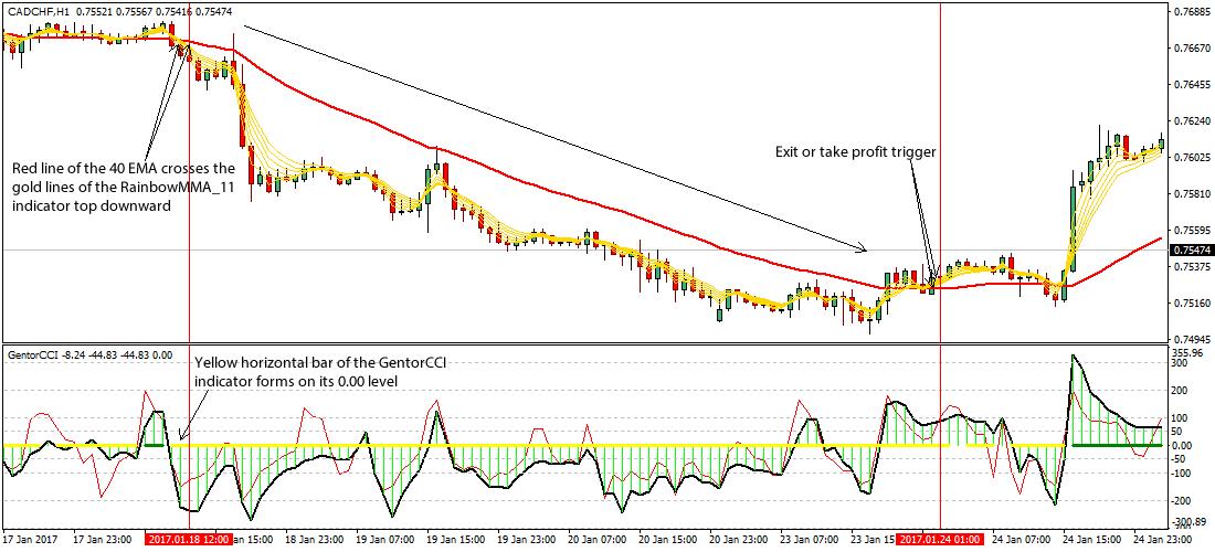 Goldline trading system