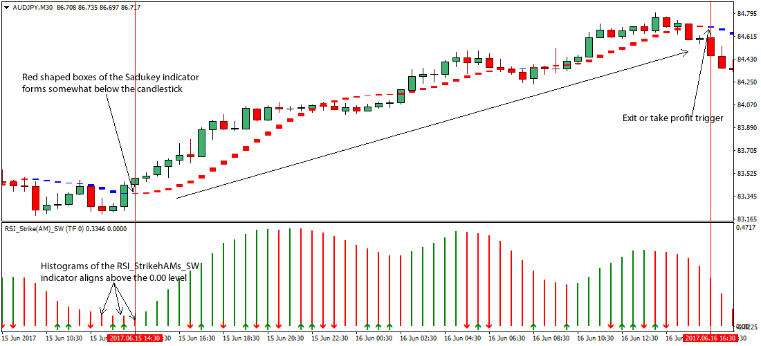 Rsi in forex trading