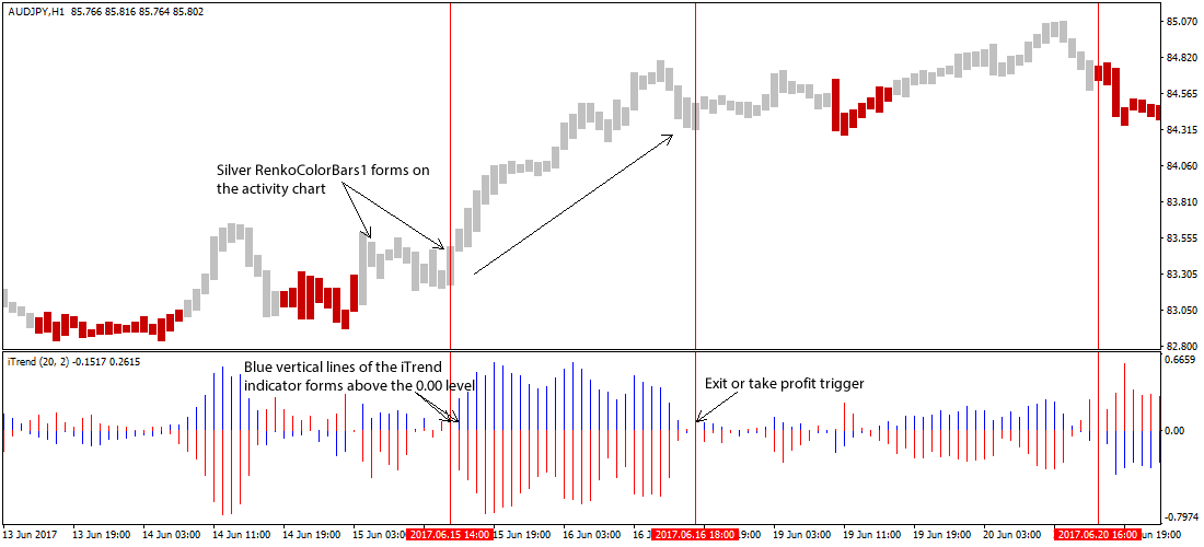 Renko Color Bars Forex Trading Strategy