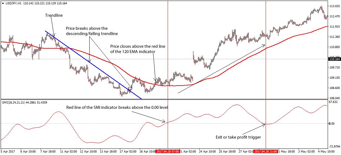 Smi trading форекс акции