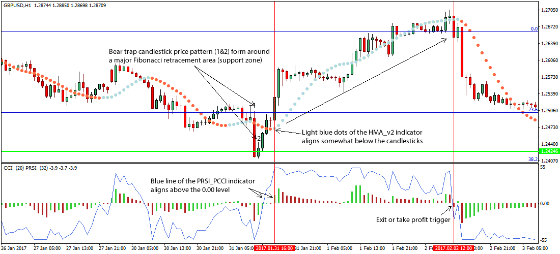 Forex news breakout strategy