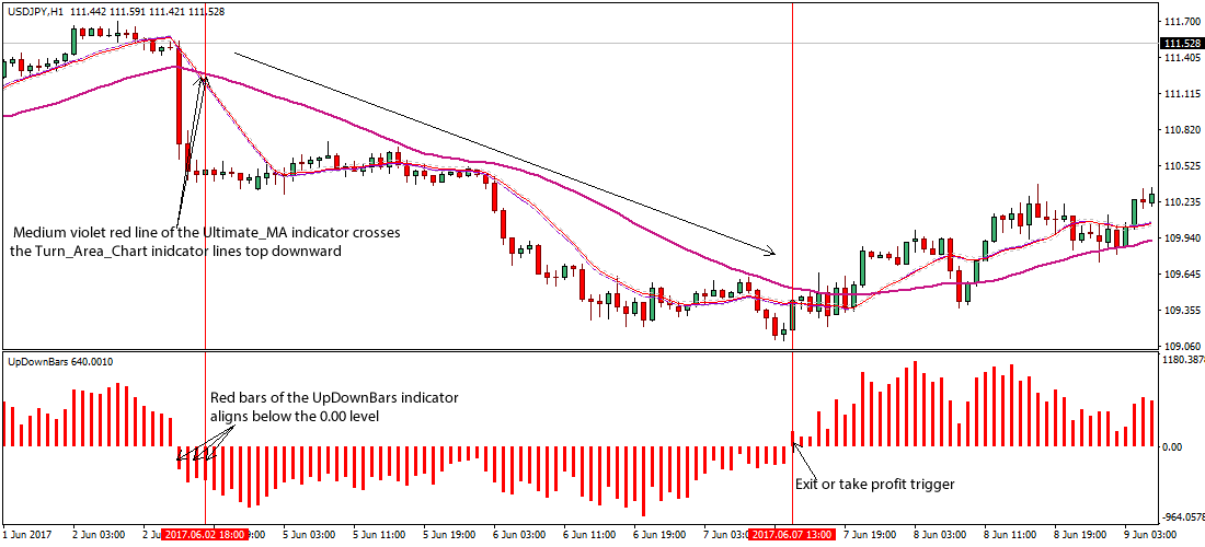 Forex up down indicator