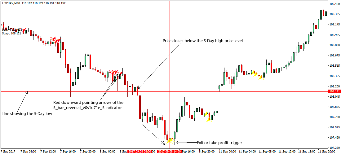 Breakout forex trading strategy