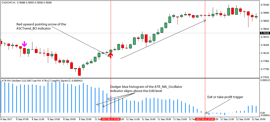 Trend trading entry signals
