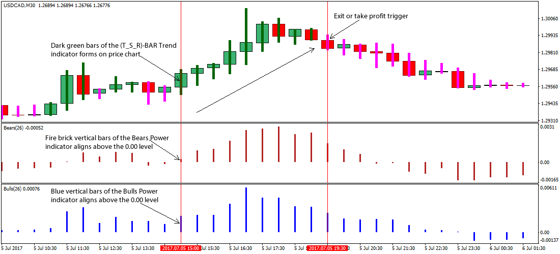 Forex power trend strategy