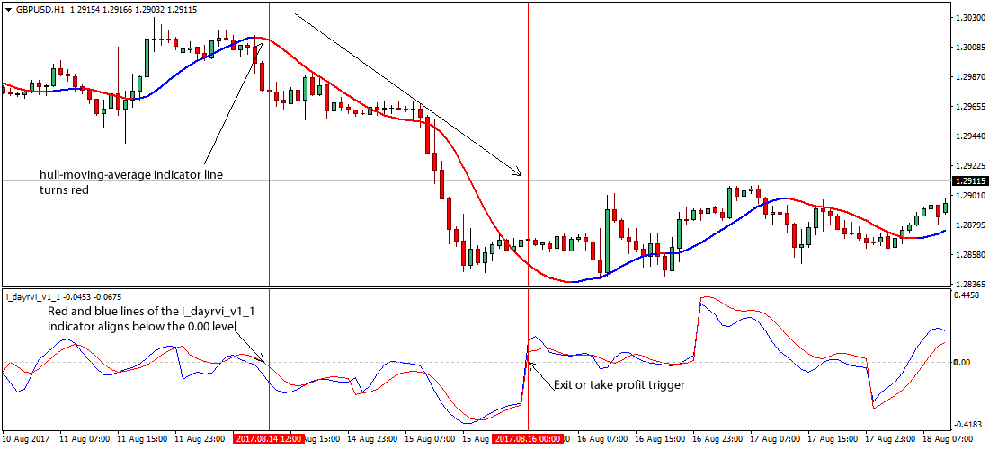 Simple Hull Forex Trading Strategy