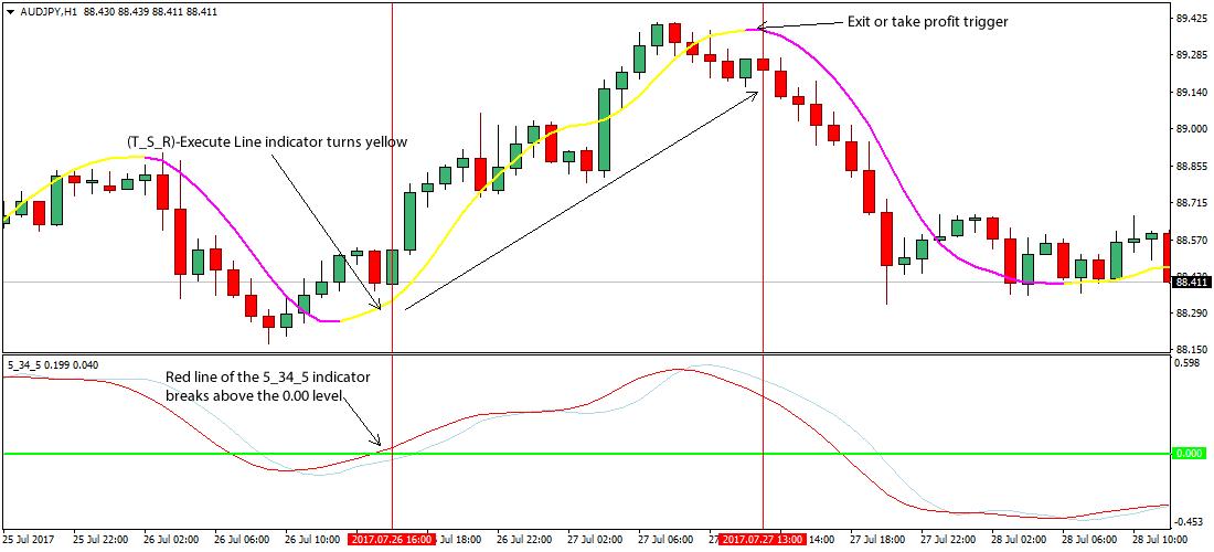 Simple Forex Trading Method | hiteshrao