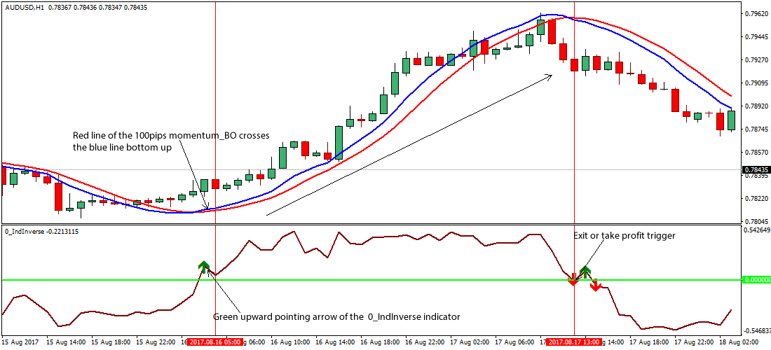 Inverse Momentum Forex Trading Strategy