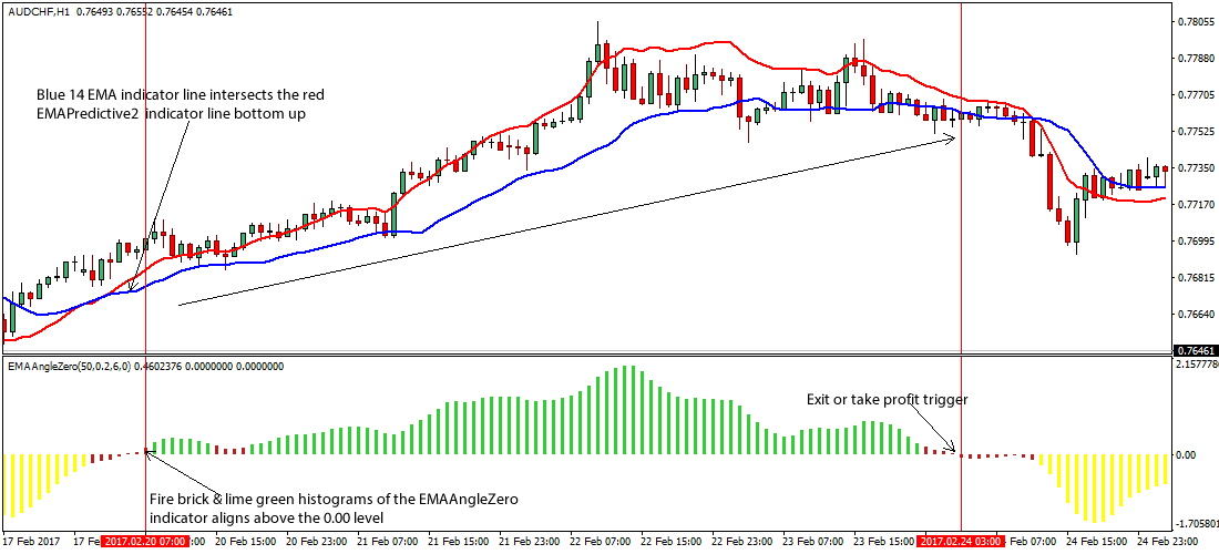 Ema in forex trading