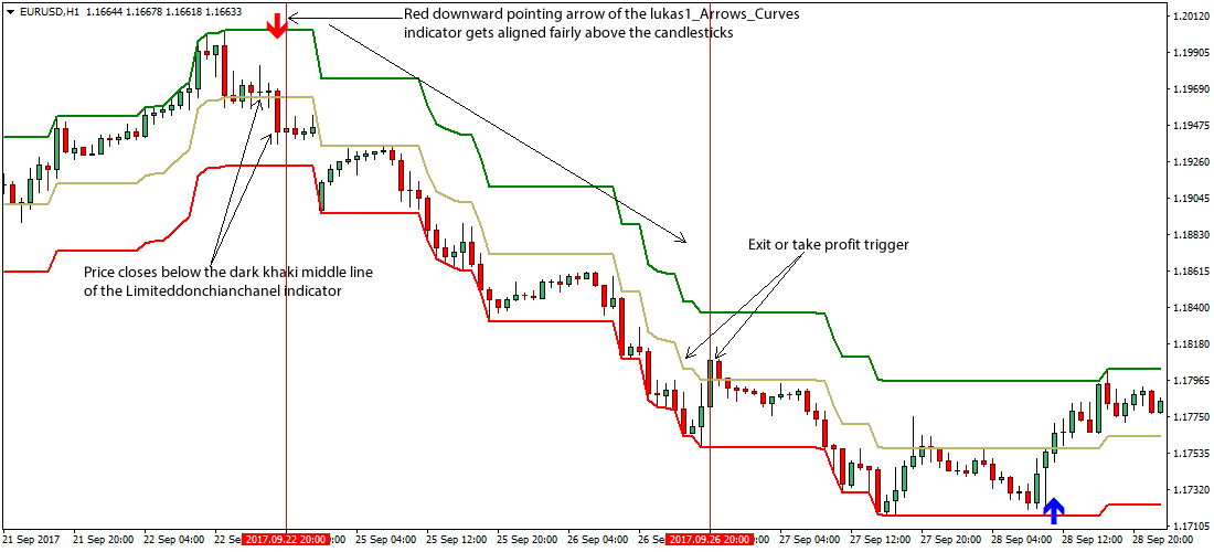 Donchian channel strategy for forex
