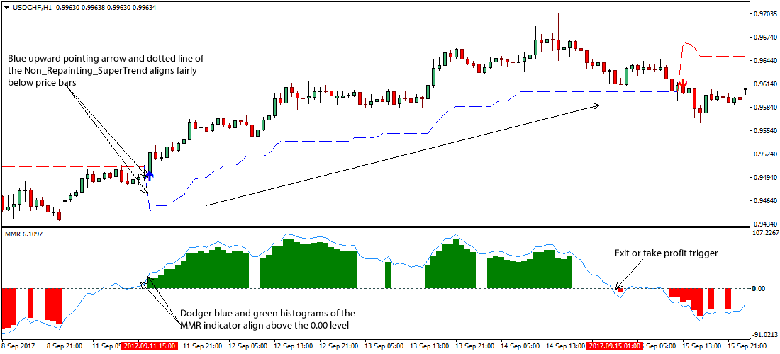 Non-Repainting Trend Forex Trading Strategy