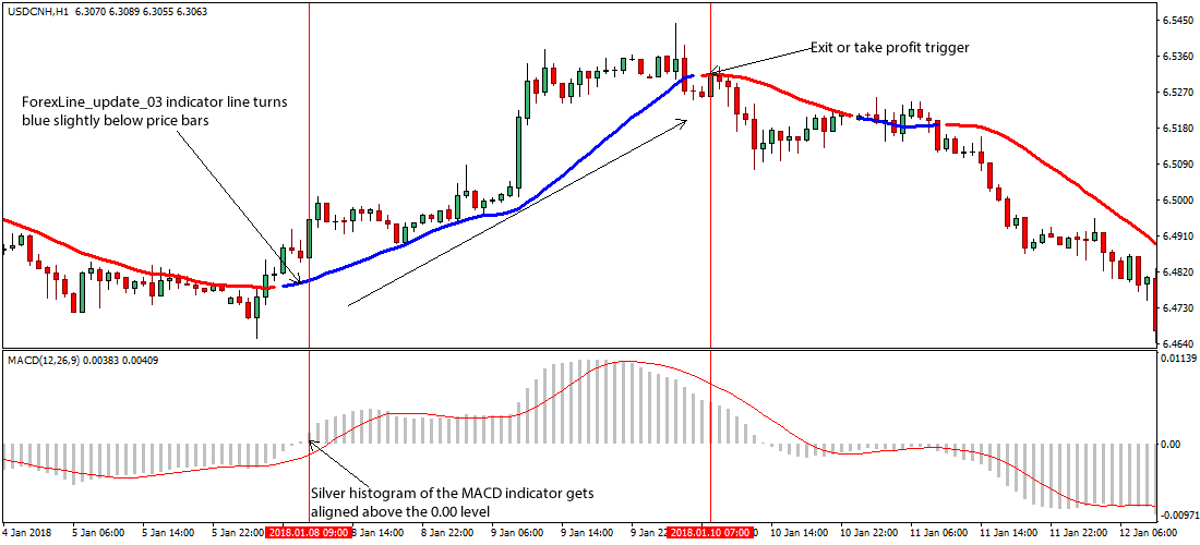 MACD Line Update Forex Trading Strategy