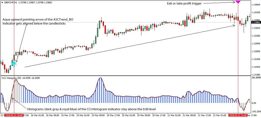 Cci forex trading strategy pdf