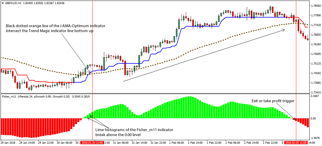 Forex charting indicator fisher